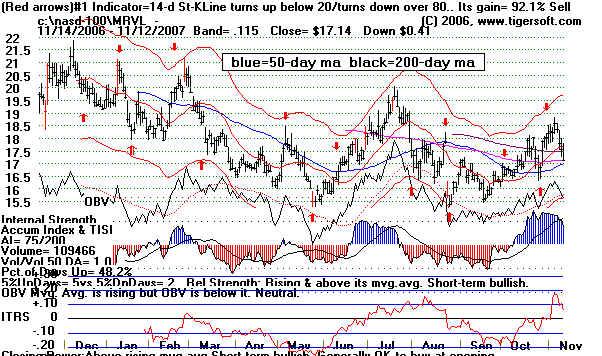Index stock options