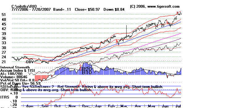 William Schmidts Blog 7/23/2007 - Oil Prices and The Stock Market